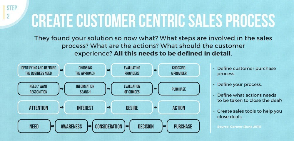 customer-centric sales process reseller partner channel programs