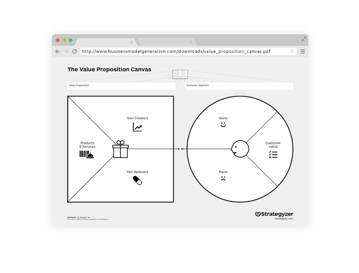 Value Proposition Designer tool 1