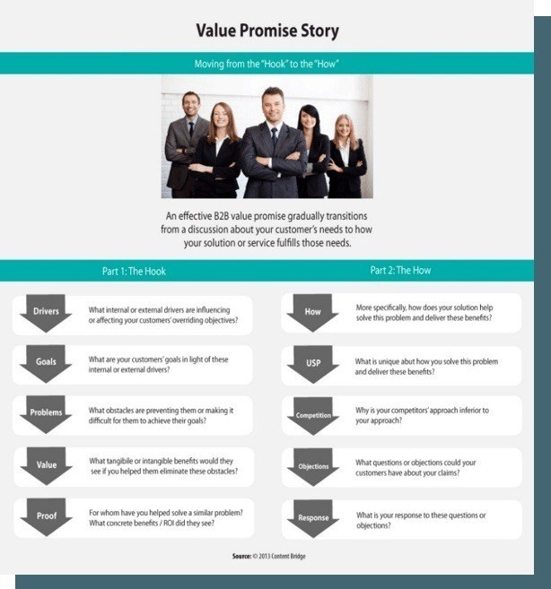 value proposition tool 4