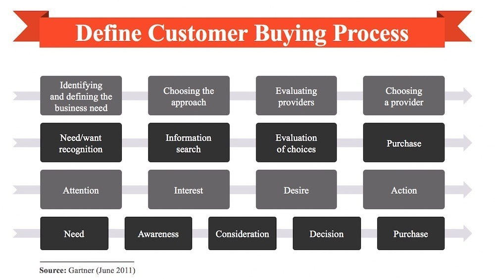 Customer Buying Process for B2B Sales process