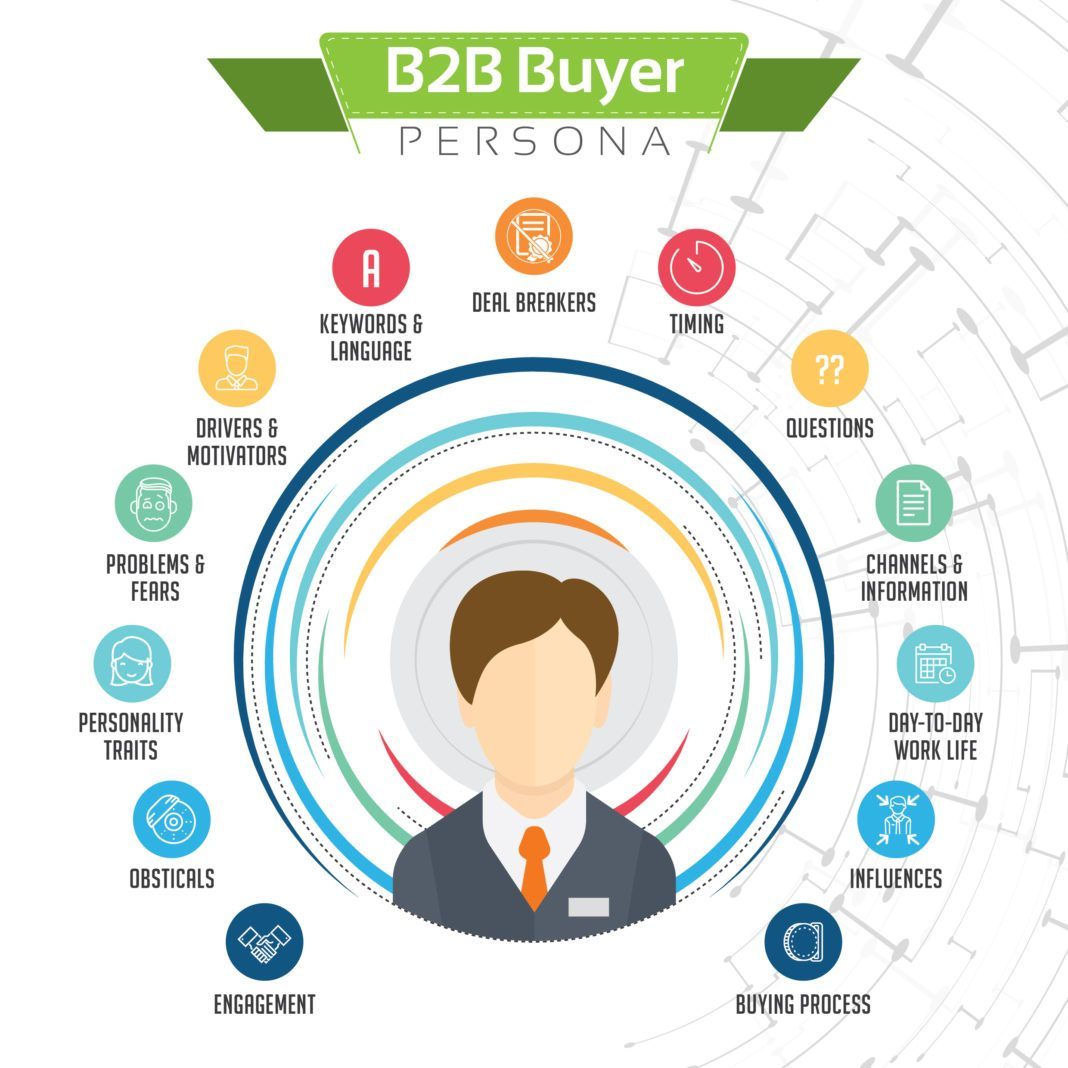 B2B Buyer Personas and Customer Profiles