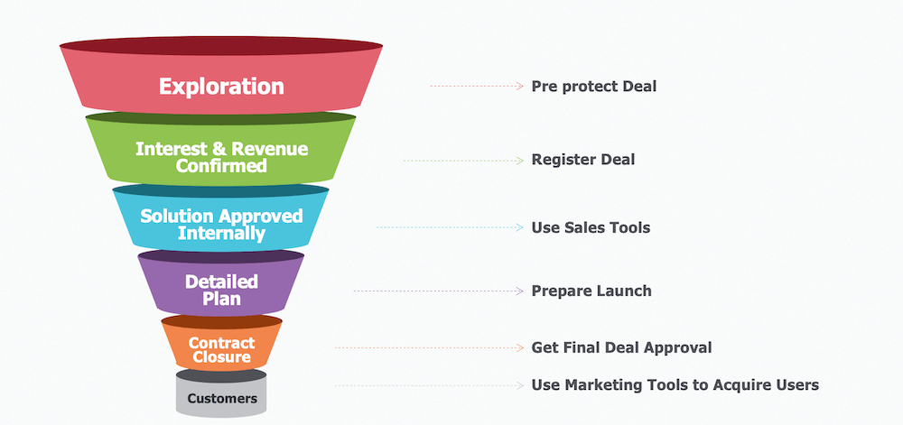 example sales funnel and sales process
