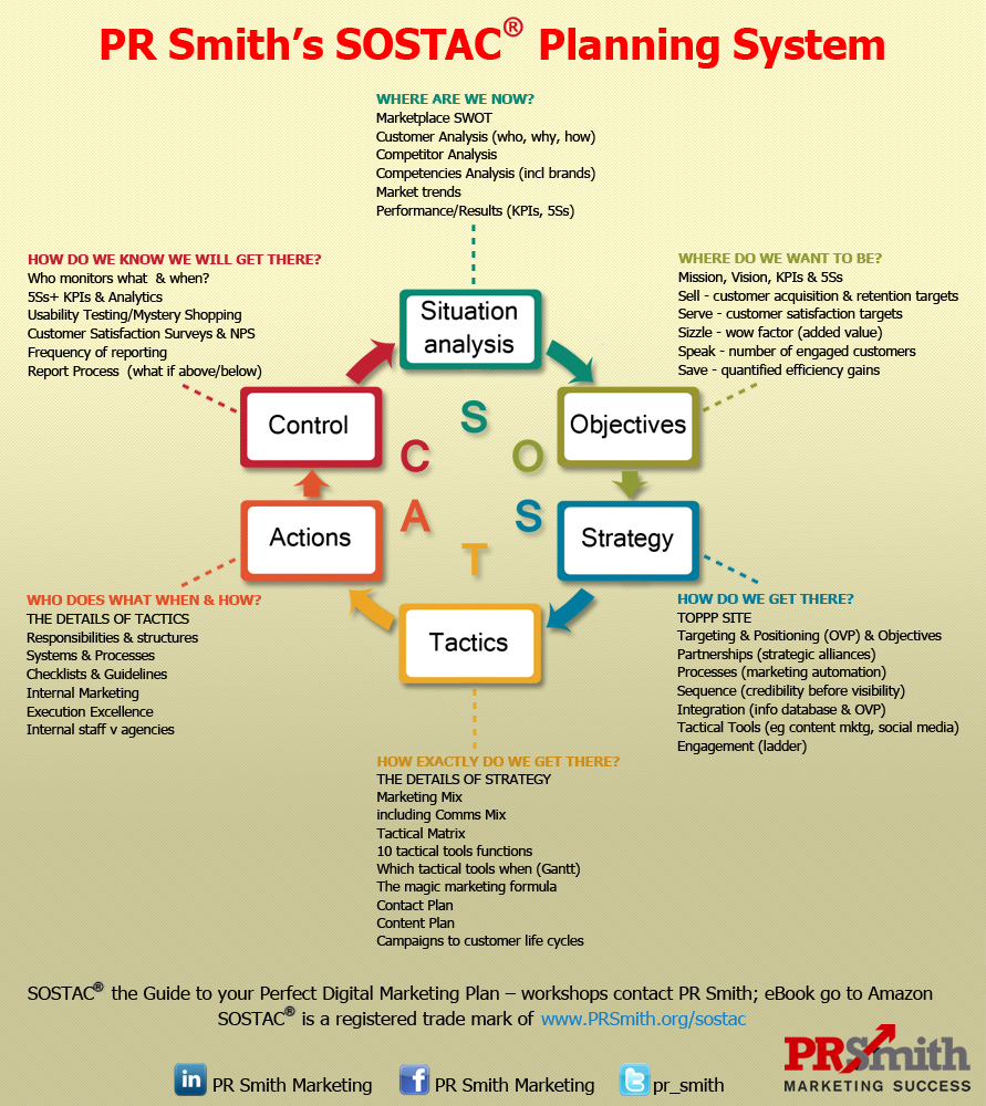 PR Smith's SOSTAC Marketing Model - Top Ranked Planning System