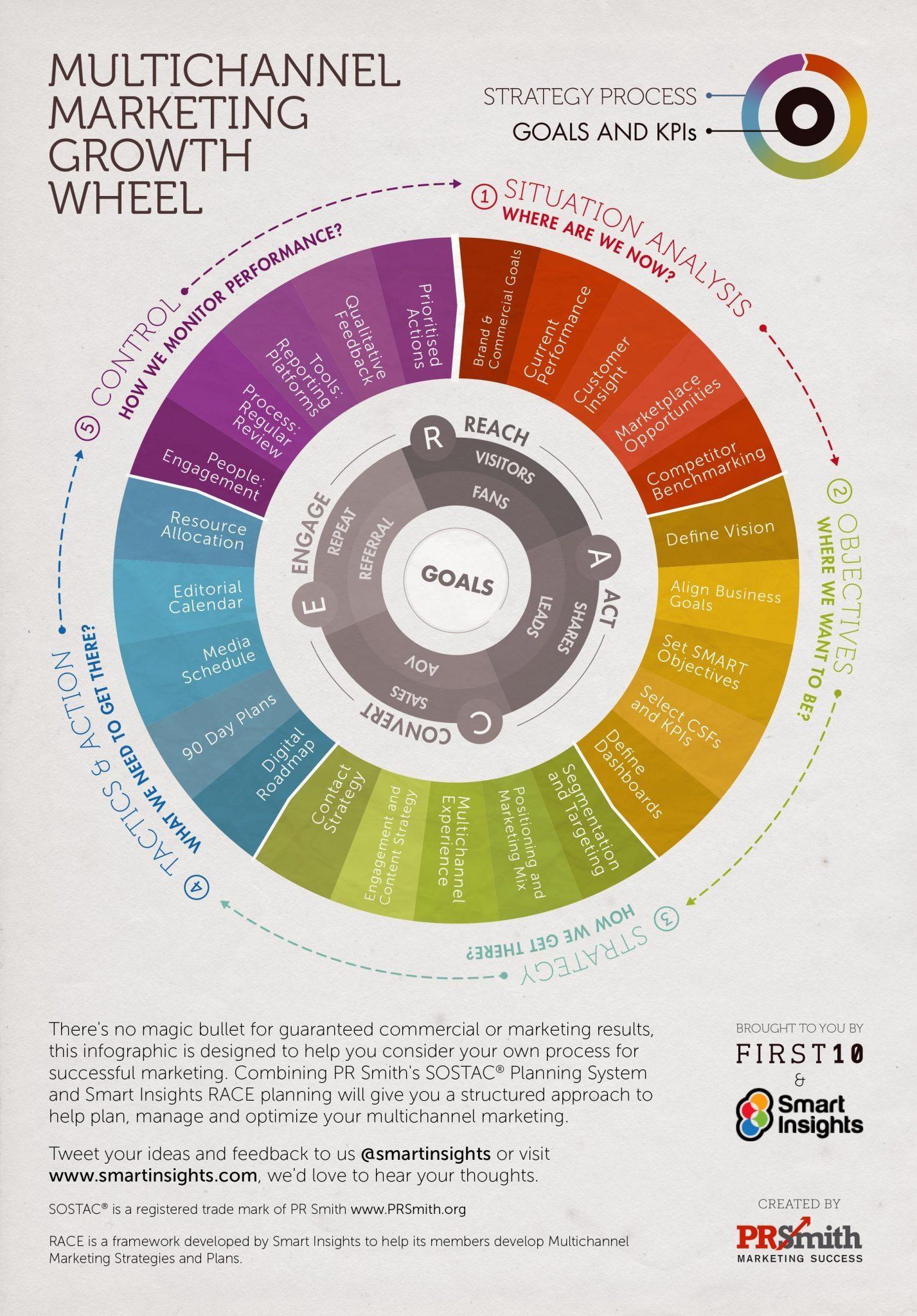 SOSTAC RACE marketing growth wheel smart insights prsmith