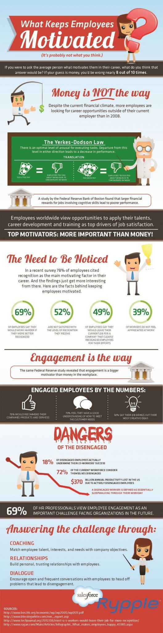 Importance of coaching What keeps Employees Motivated infographic