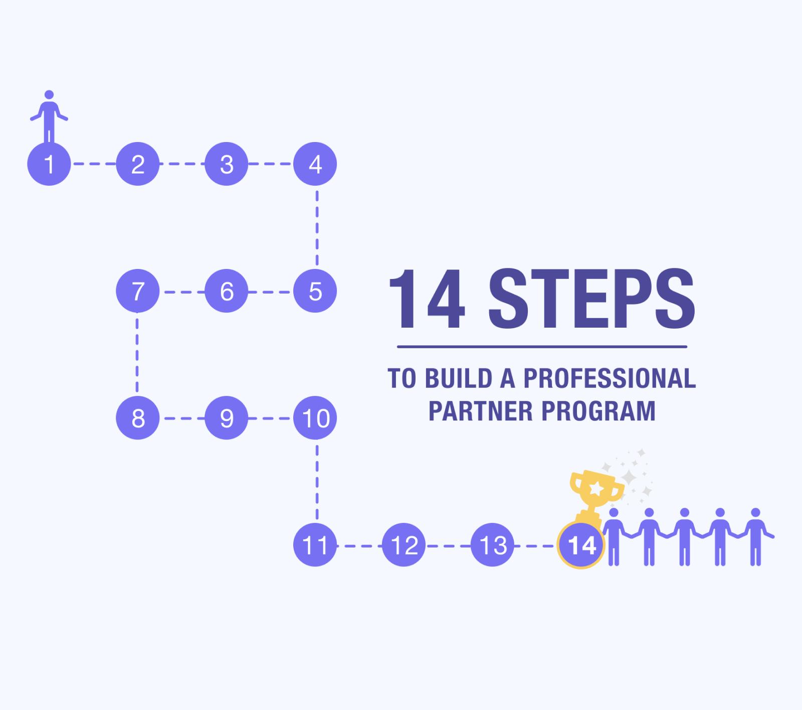 Partner Program – The 14 Steps to Build Your Reseller Channel Program