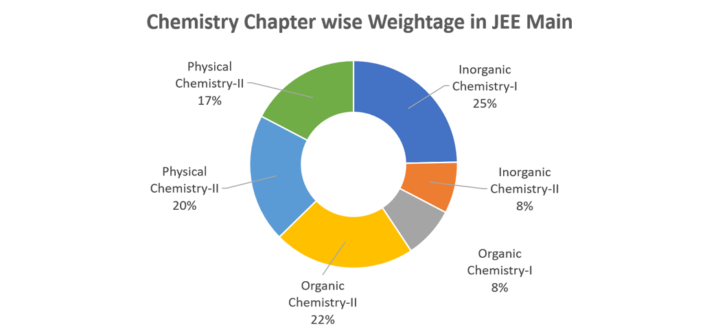 Important topics for JEE Main and weightage of chapters in JEE Main Chemistry chart