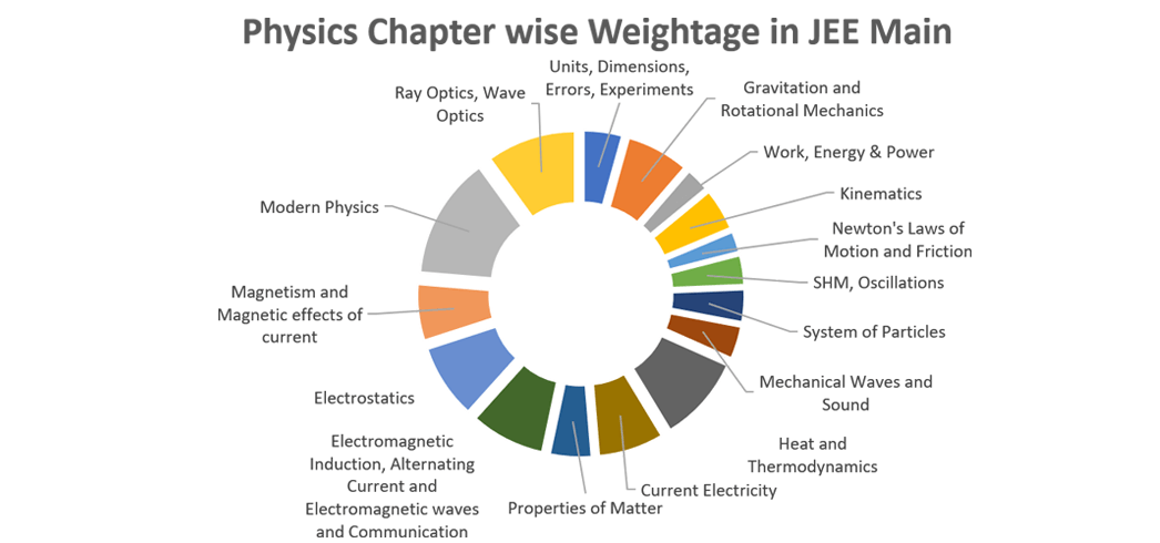 Important topics for JEE Main and weightage of chapters in JEE Main Physics chart