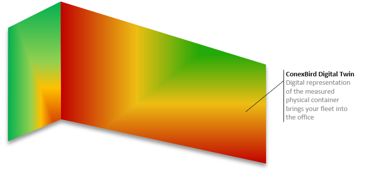 A green-yellow-read heat map of a container.