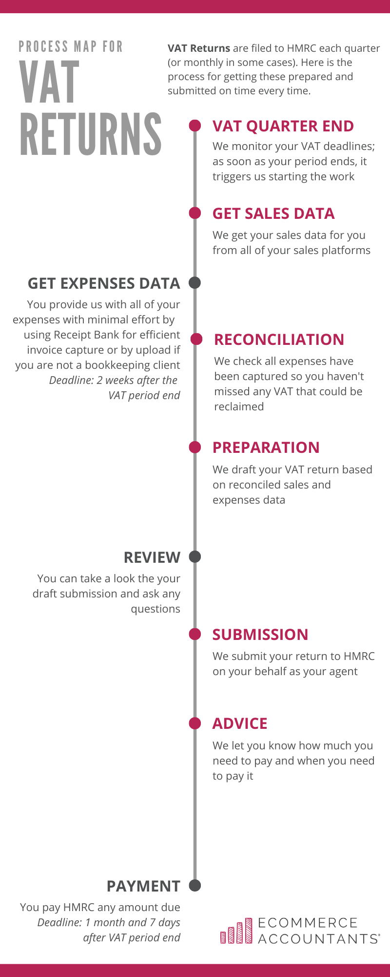 The VAT returns process by Ecommerce Accountants