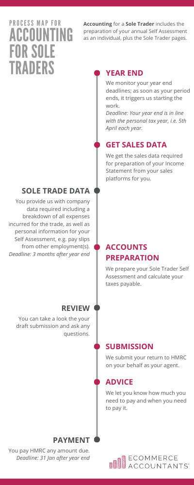Accounting process for Sole Traders by Ecommerce Accountants