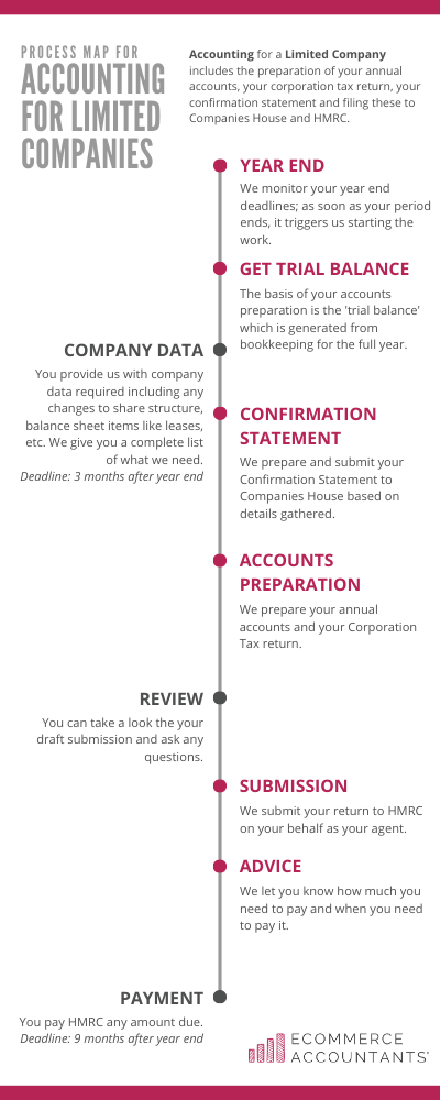 Accounting process for Limited Companies by Ecommerce Accountants