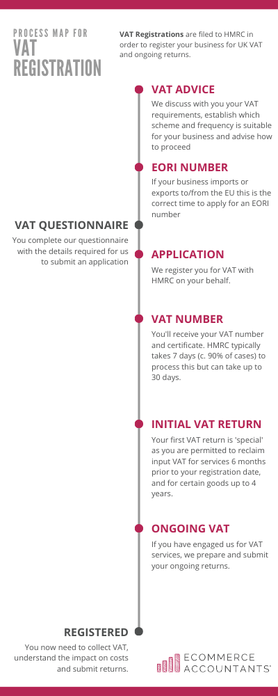 UK VAT registration process by Ecommerce Accountants
