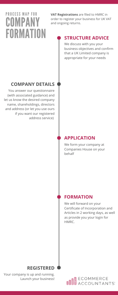 Company formation and registration process by Ecommerce Accountants