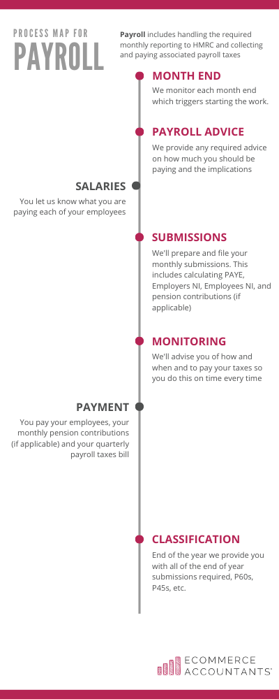 Monthly payroll and auto-enrolment process by Ecommerce Accountants