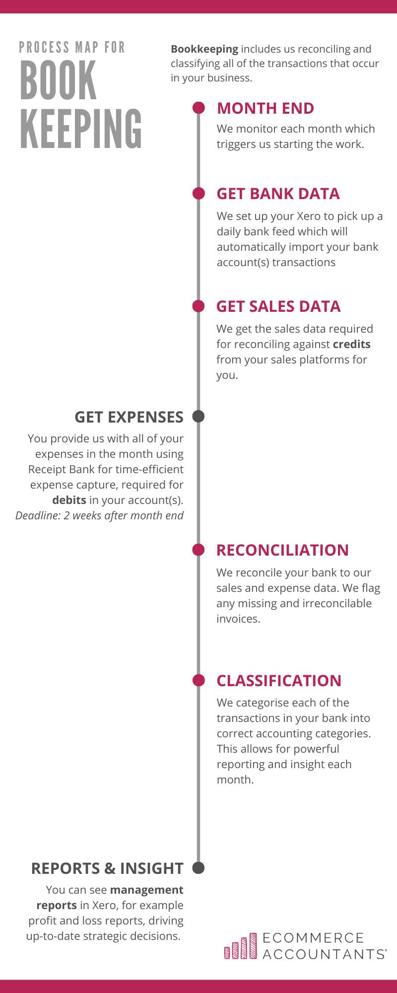 Process for bookkeeping by Ecommerce Accountants
