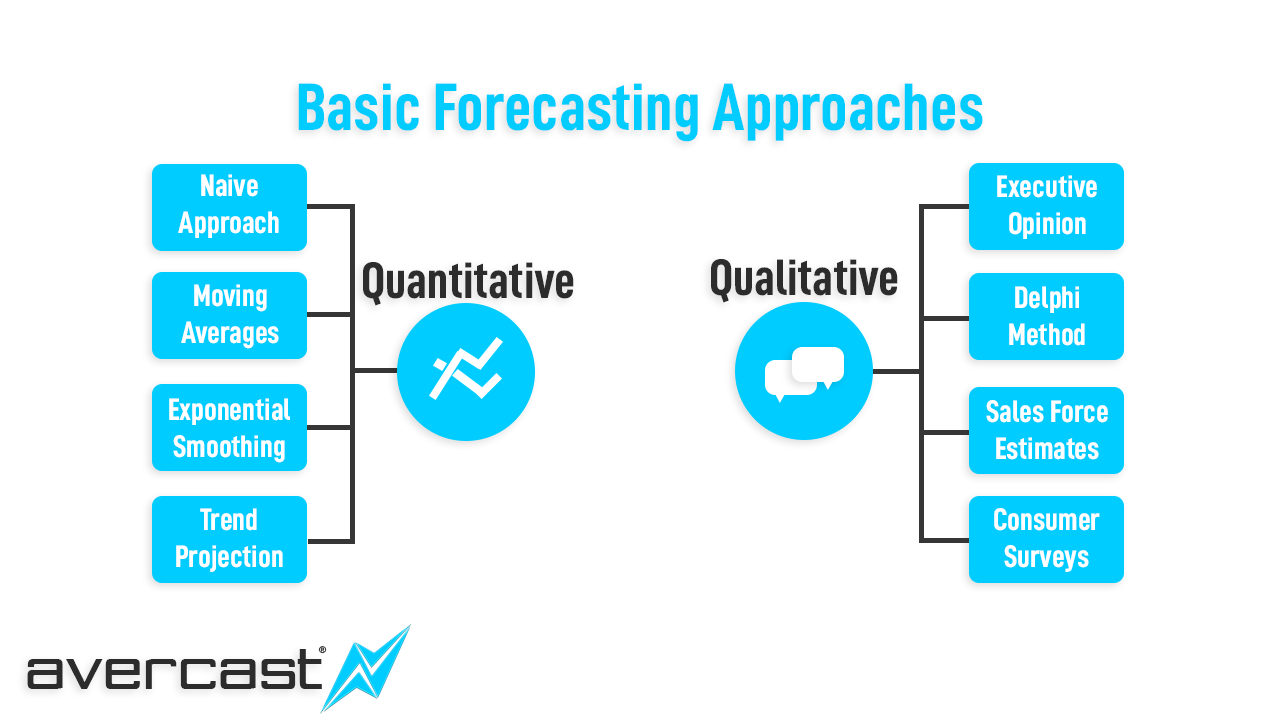 This is an overview of some basic forecasting methods. These basic forecasting methods are broken into two categories..