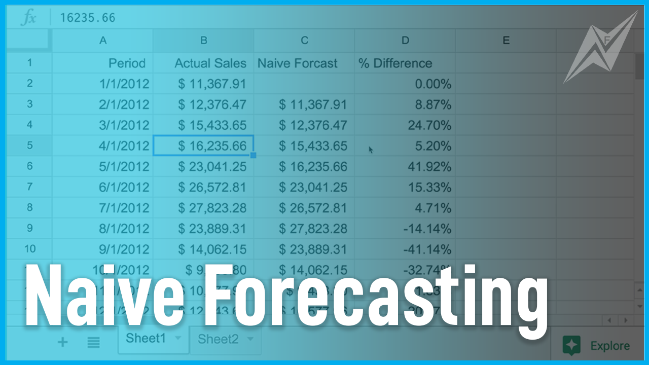 This forecasting method simply states that we forecast that this period will be the same as the previous period.