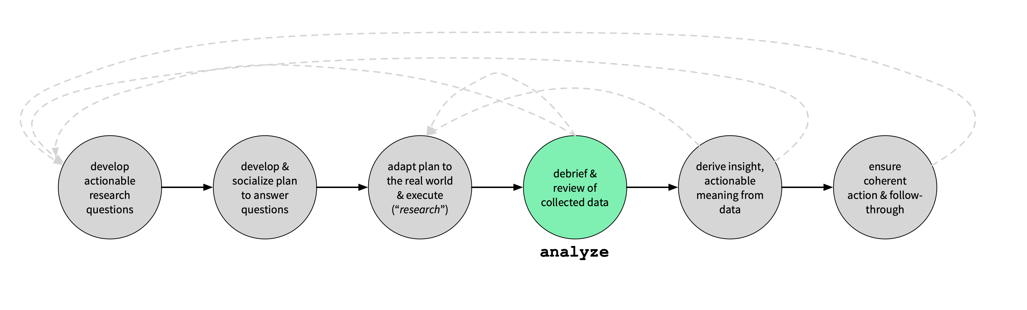 Coordination & Data Management