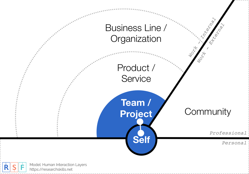 Research Process Management