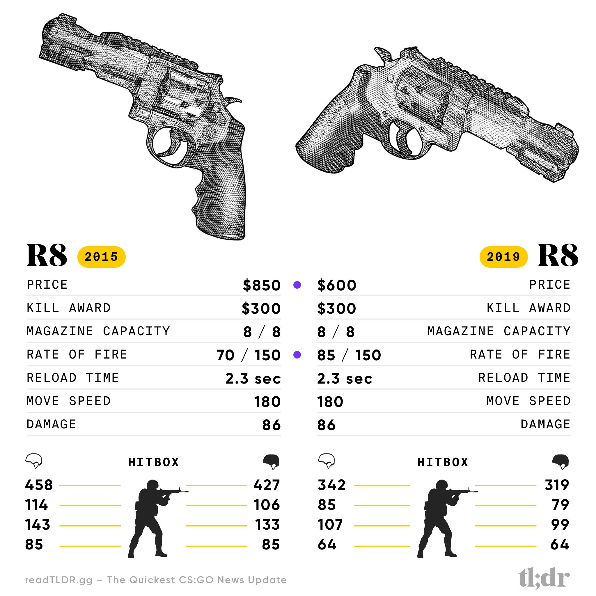Counter-Strike R8 Revolver 2015 vs 2018 Specification Comparison
