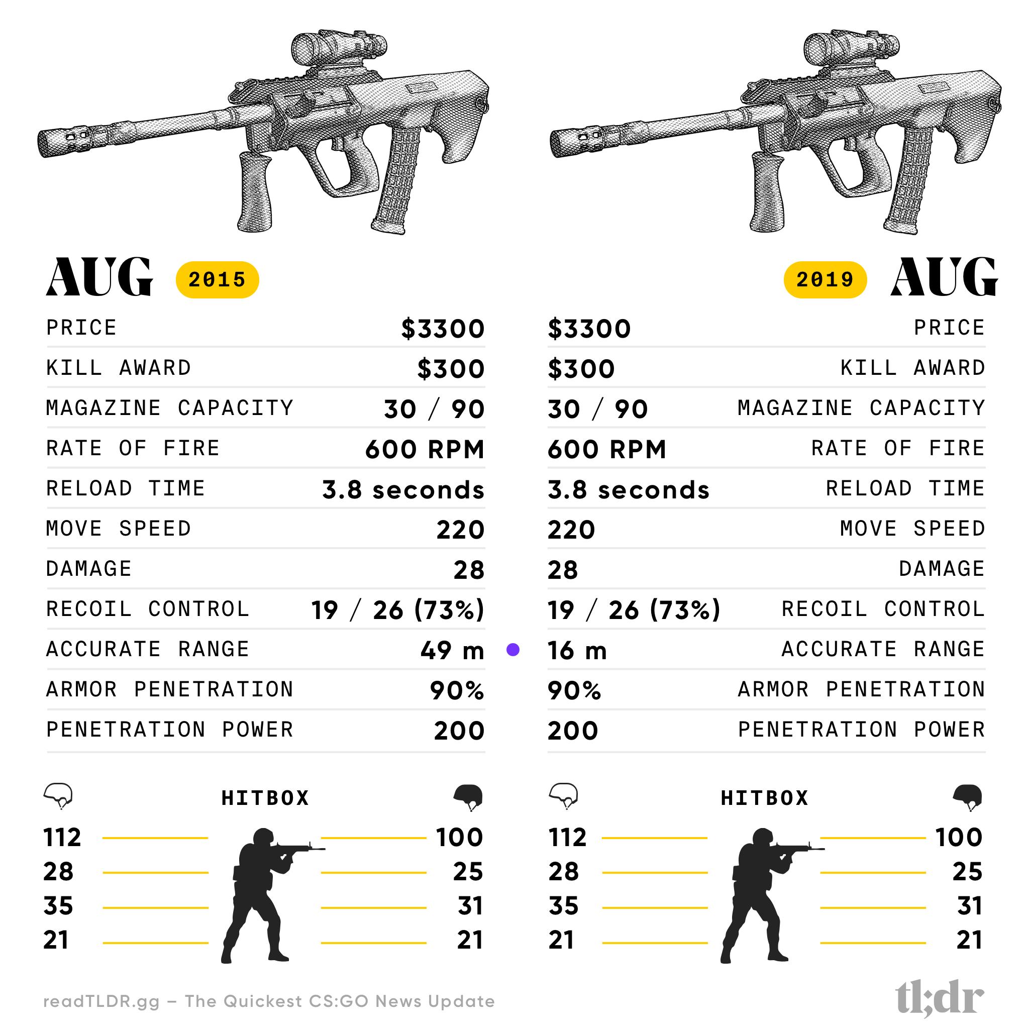Counter-Strike AUG 2015 vs 2019 Specification Comparison