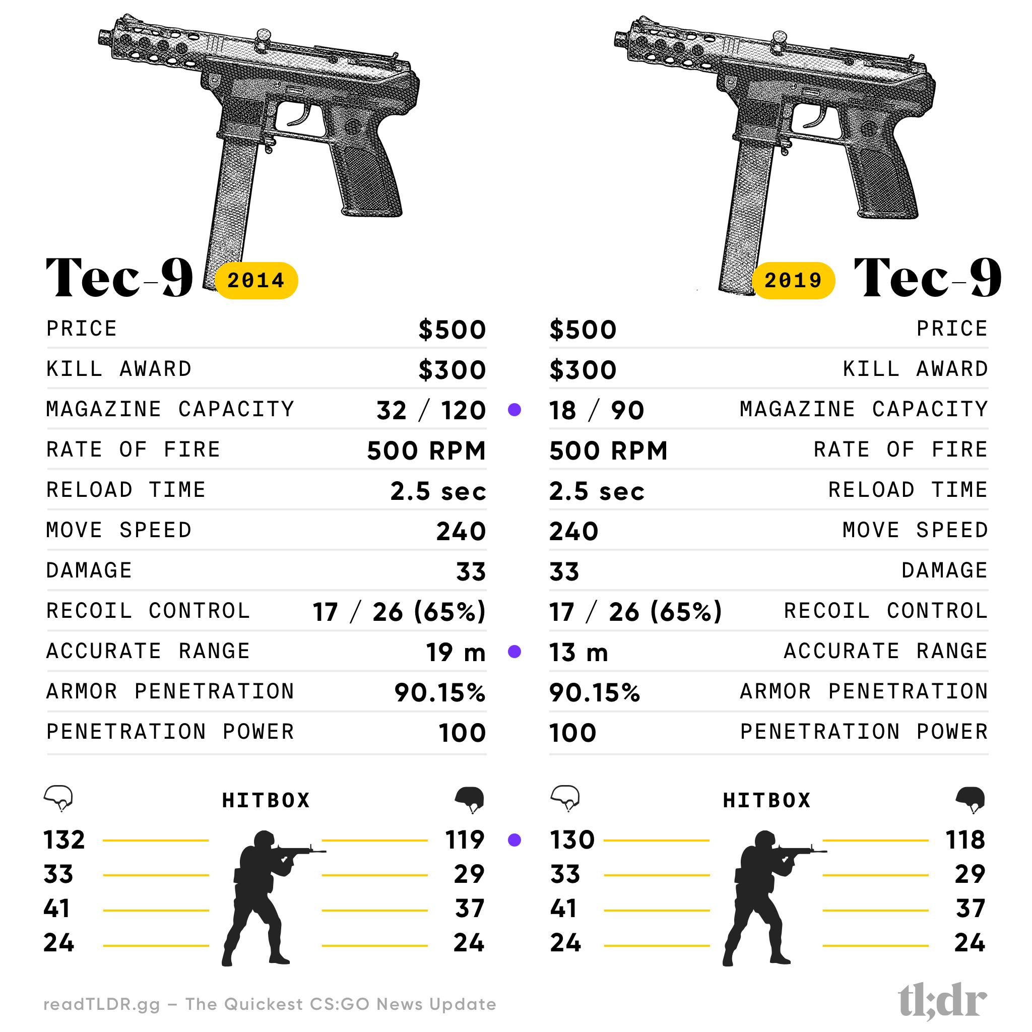 Counter-Strike Tec-9 2014 vs 2019 Specification Comparison