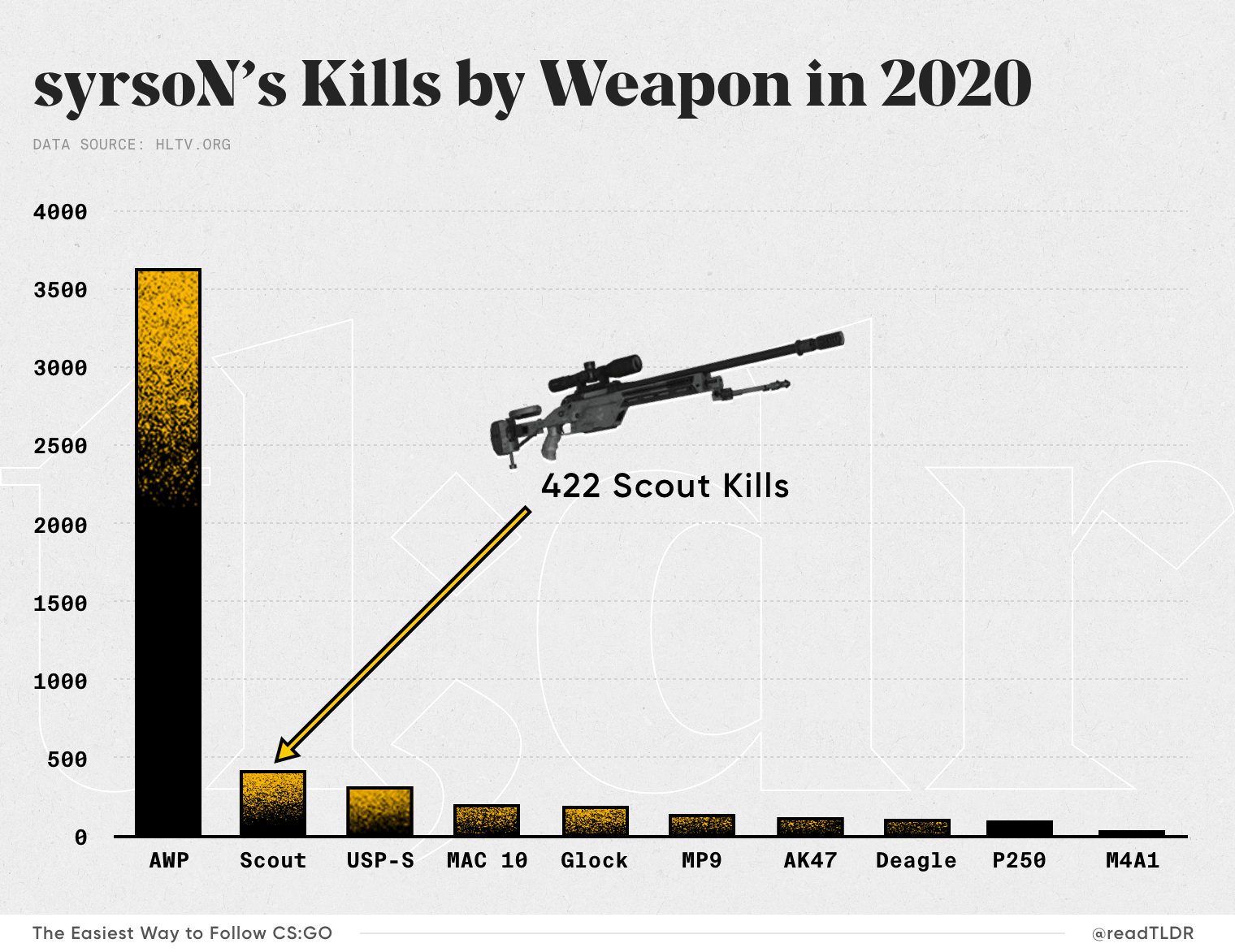 syrsoN Kills by Weapon in CS:GO 2020