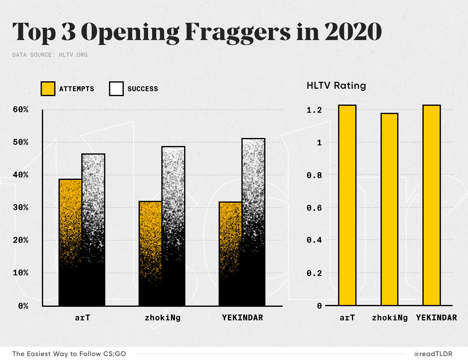 Top 3 Opening Fraggers in CS:GO 2020
