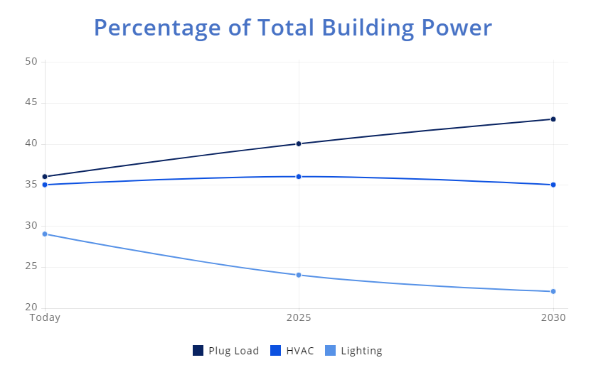 Percentage of Total Building Power.png
