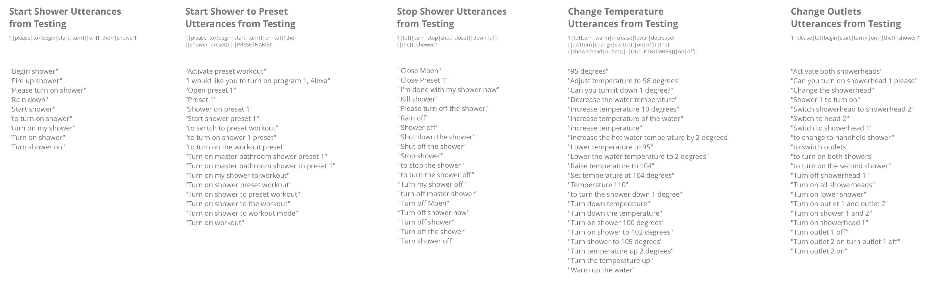 Utterance Patterns