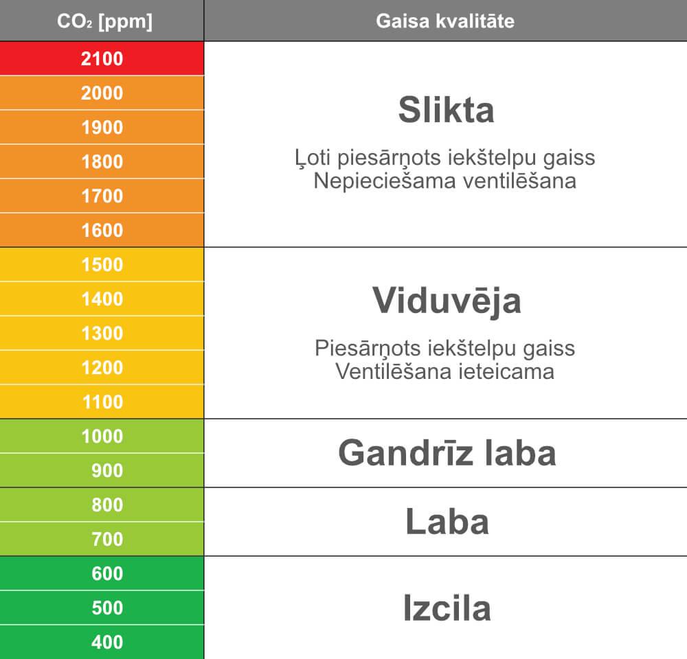 Gaisa kvalitāte CO2