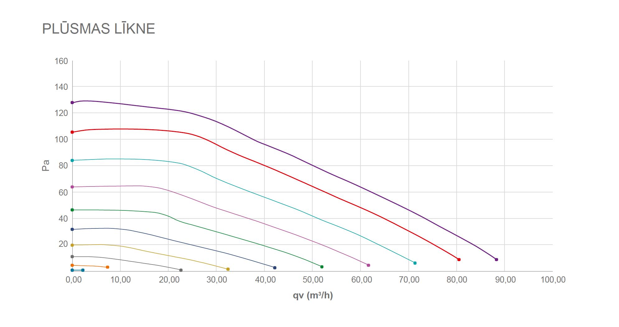 Ventilators RENSON Waves VOC RH veiktspējas grafiks