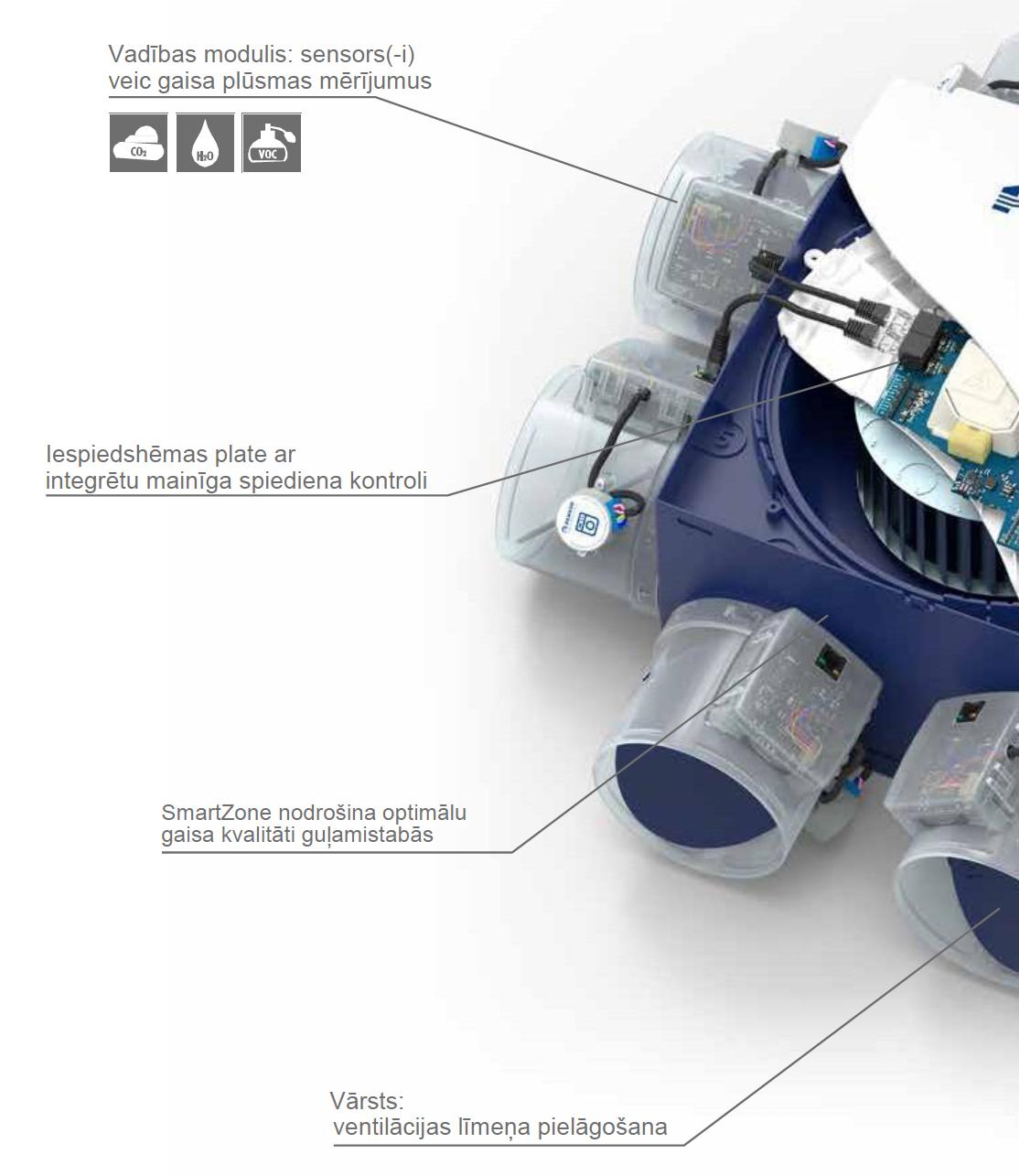 Ventilācija RENSON Healthbox 3.0 ar CO2, mitruma sensoriem