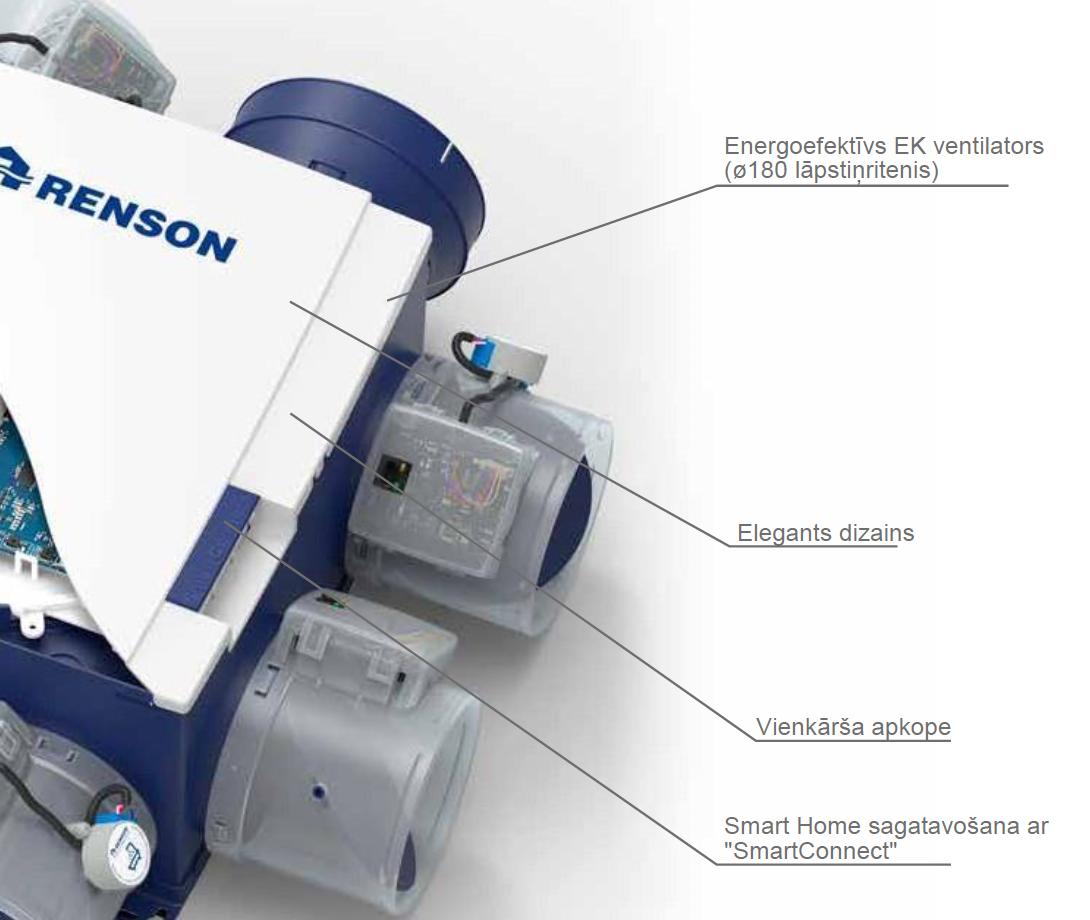 Ventilācija RENSON Healthbox 3.0 gudrā ventilācija
