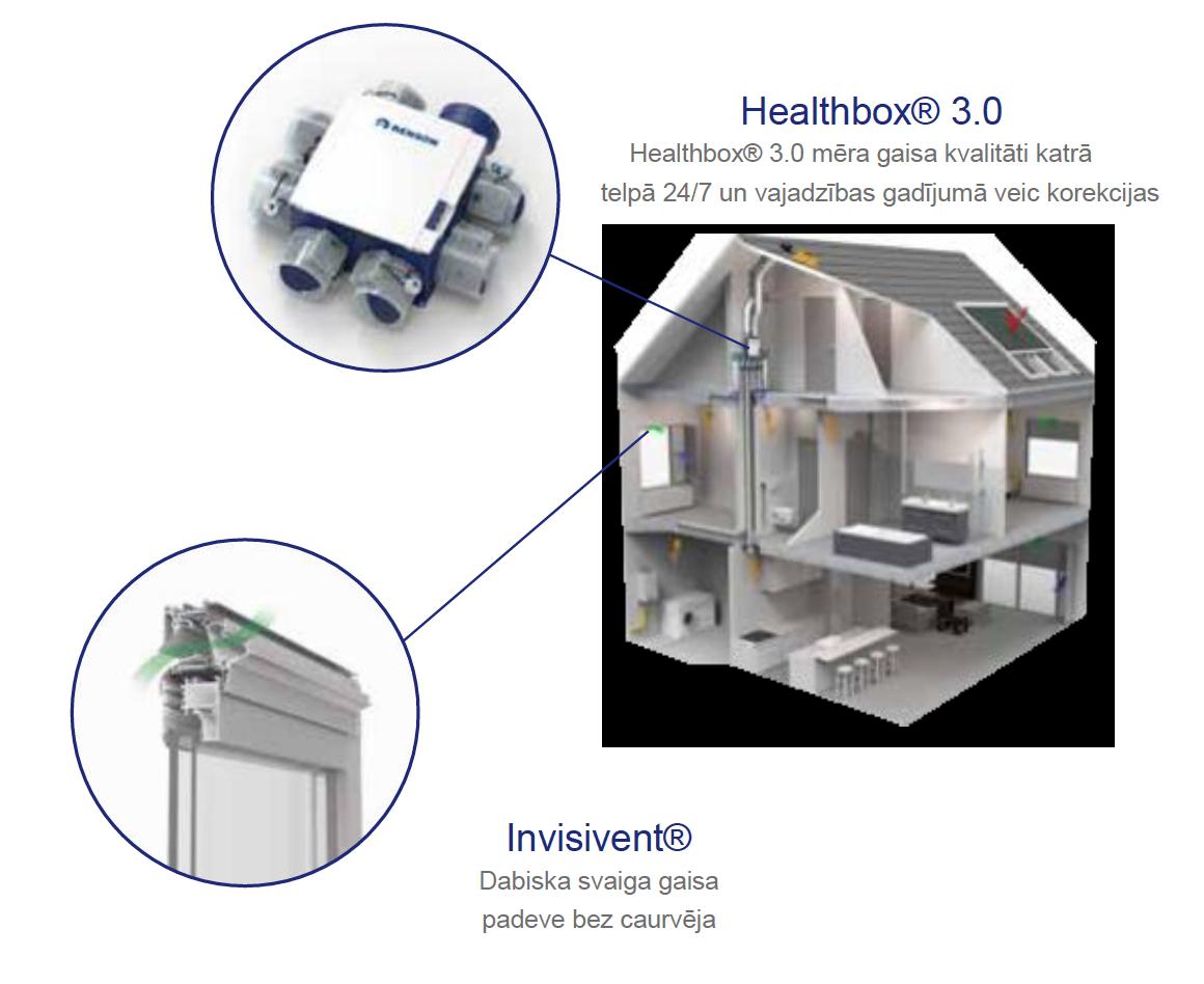 Ventilācija RENSON Healthbox 3.0 svaiga gaisa nodrošinājums
