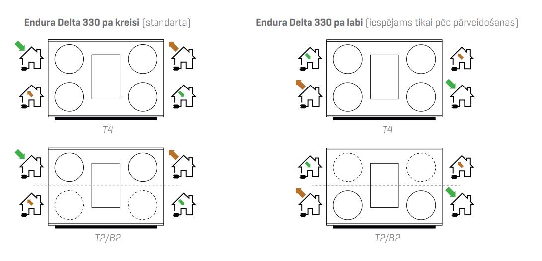 Renson Endura® Delta 330 attēlojums kreisajai un labajai pusei