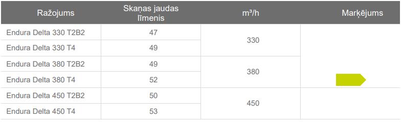 Renson Endura® Delta tabula