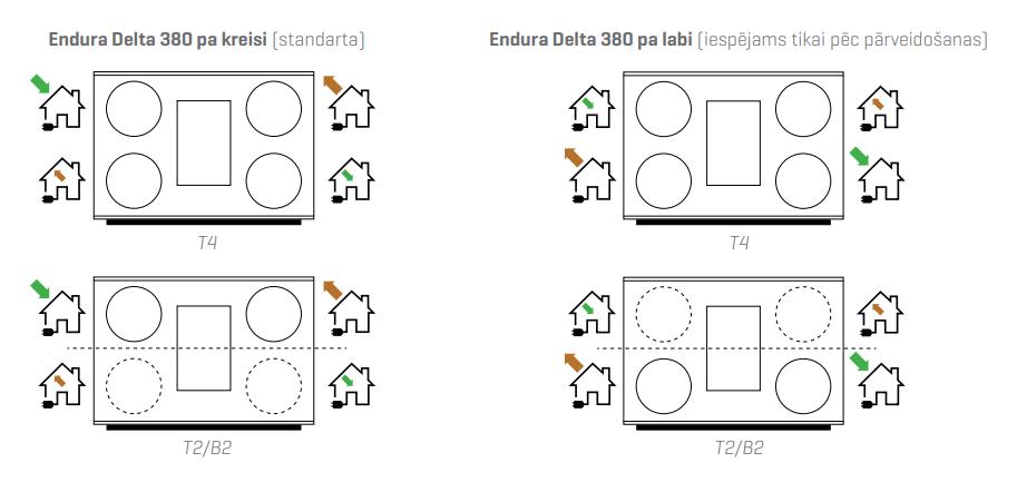 Renson Endura® Delta 380 kreisā un labā puse