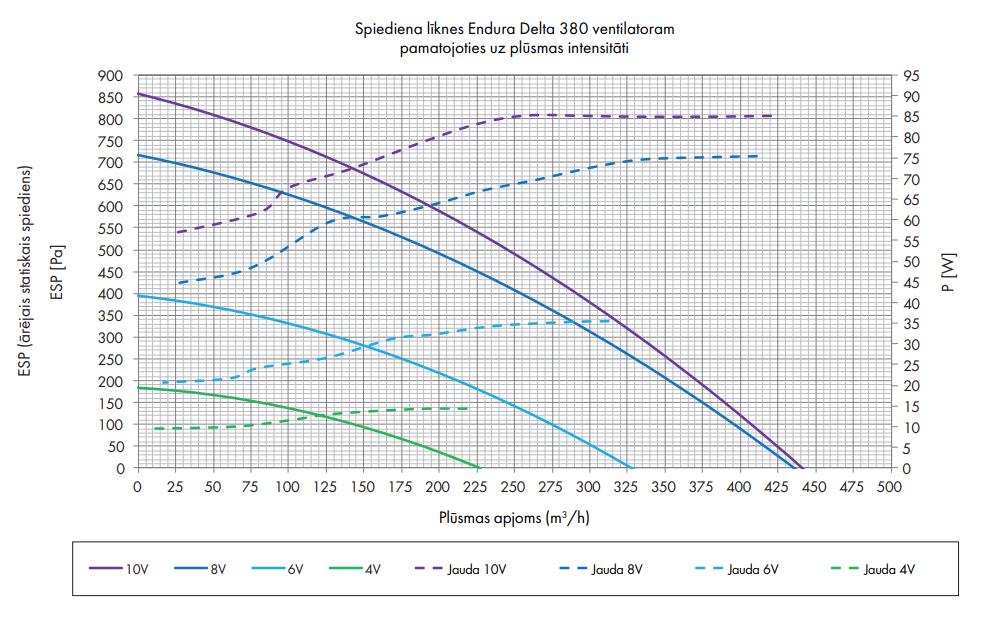 Renson Endura® Delta 380 spiediena līkne