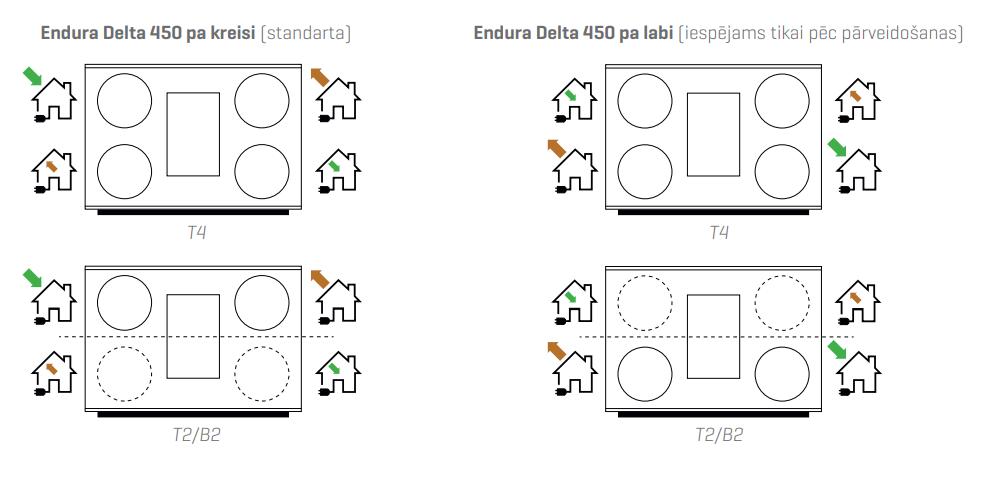 Renson Endura® Delta 450 kreisā un labā puse