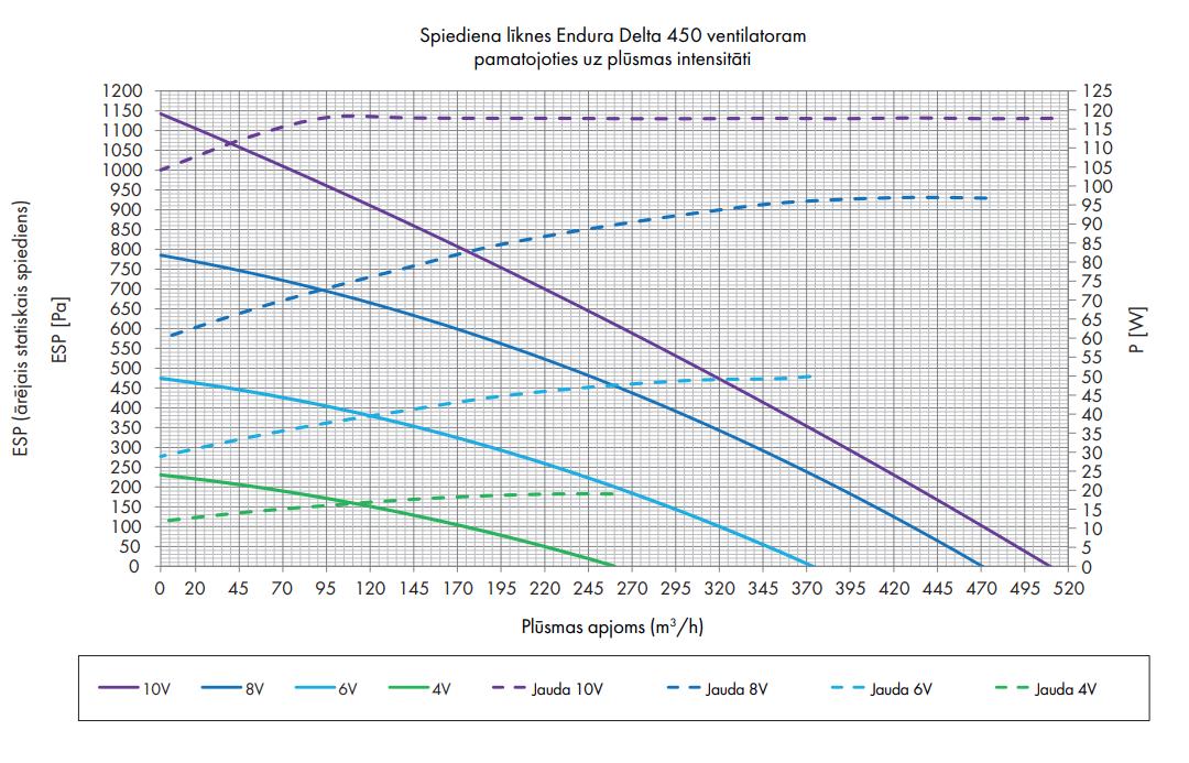 Renson Endura® Delta 450 spiediena līkne