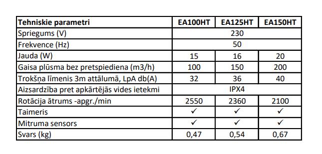 Europlast EA ar taimeri un mitruma sensoru tehniskie parametri