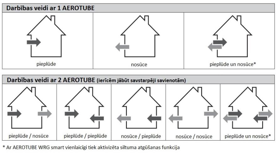 Siegenia Aerotube WRG smart darbība
