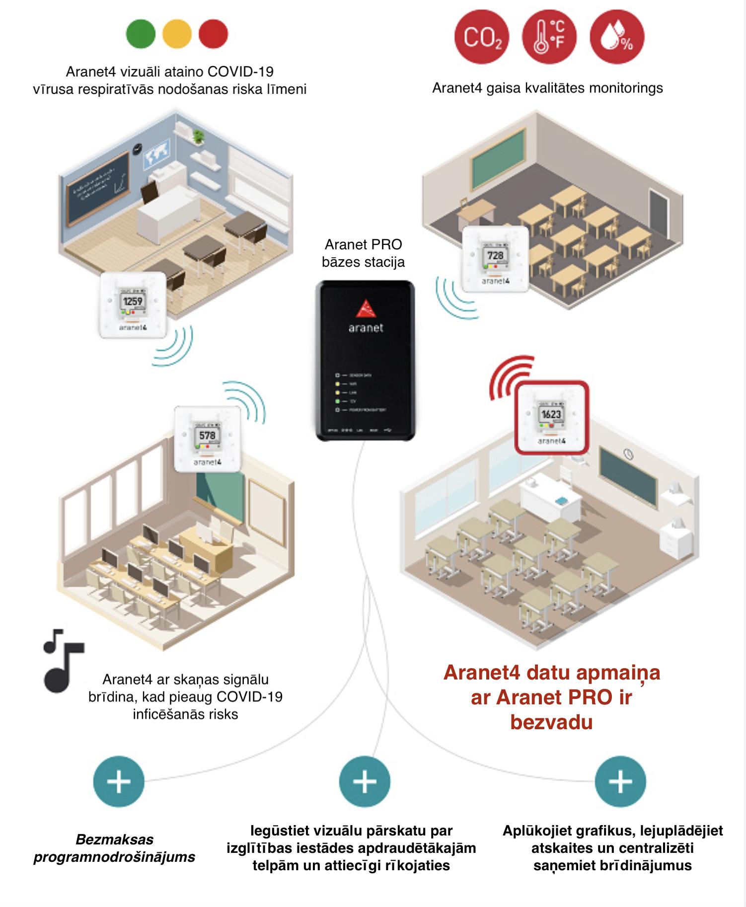 Aranet4 PRO risinājums telpu gaisa kvalitātei
