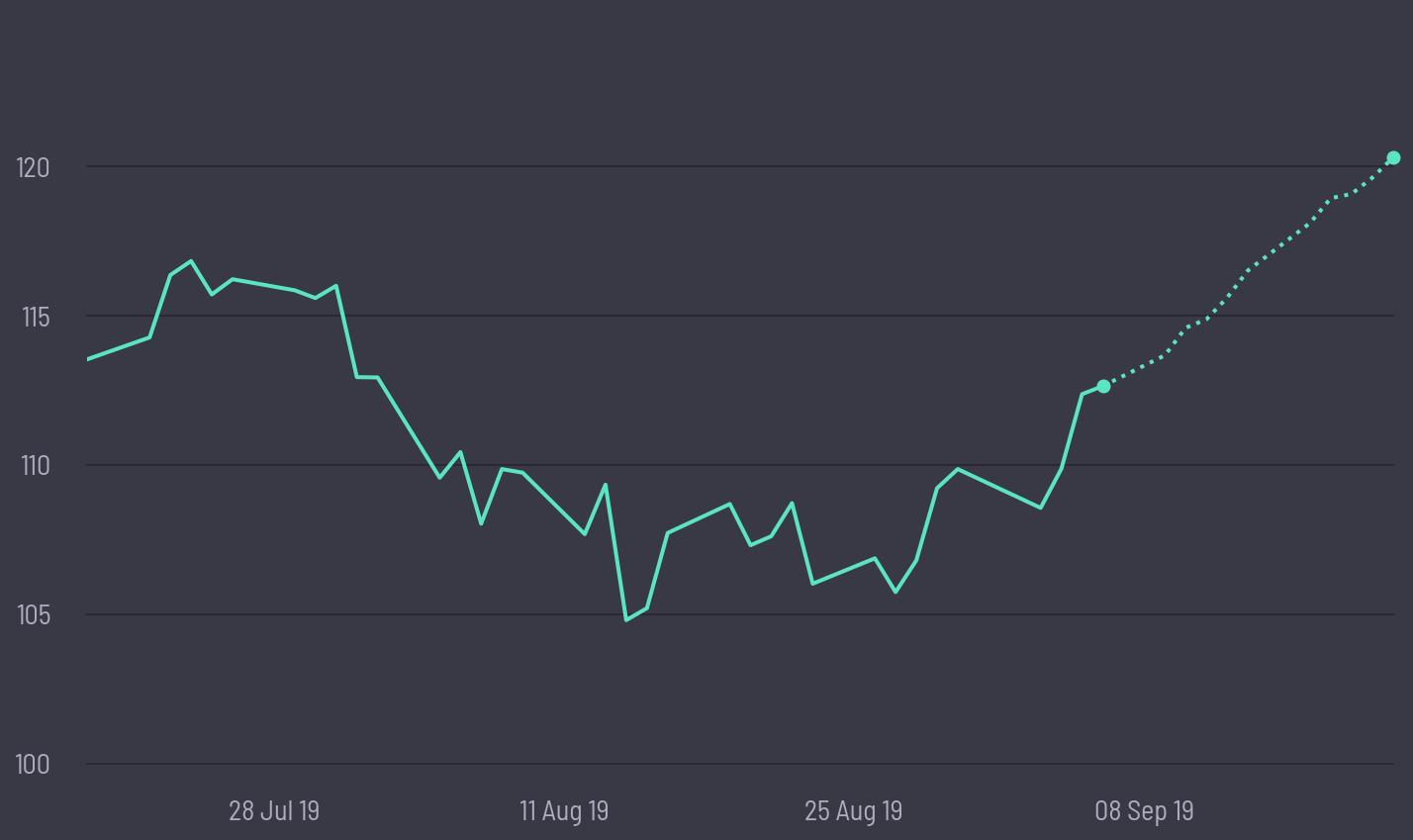JPMorgan Chase & Co [JPM] Price Prediction | Buy at $112 64 👈