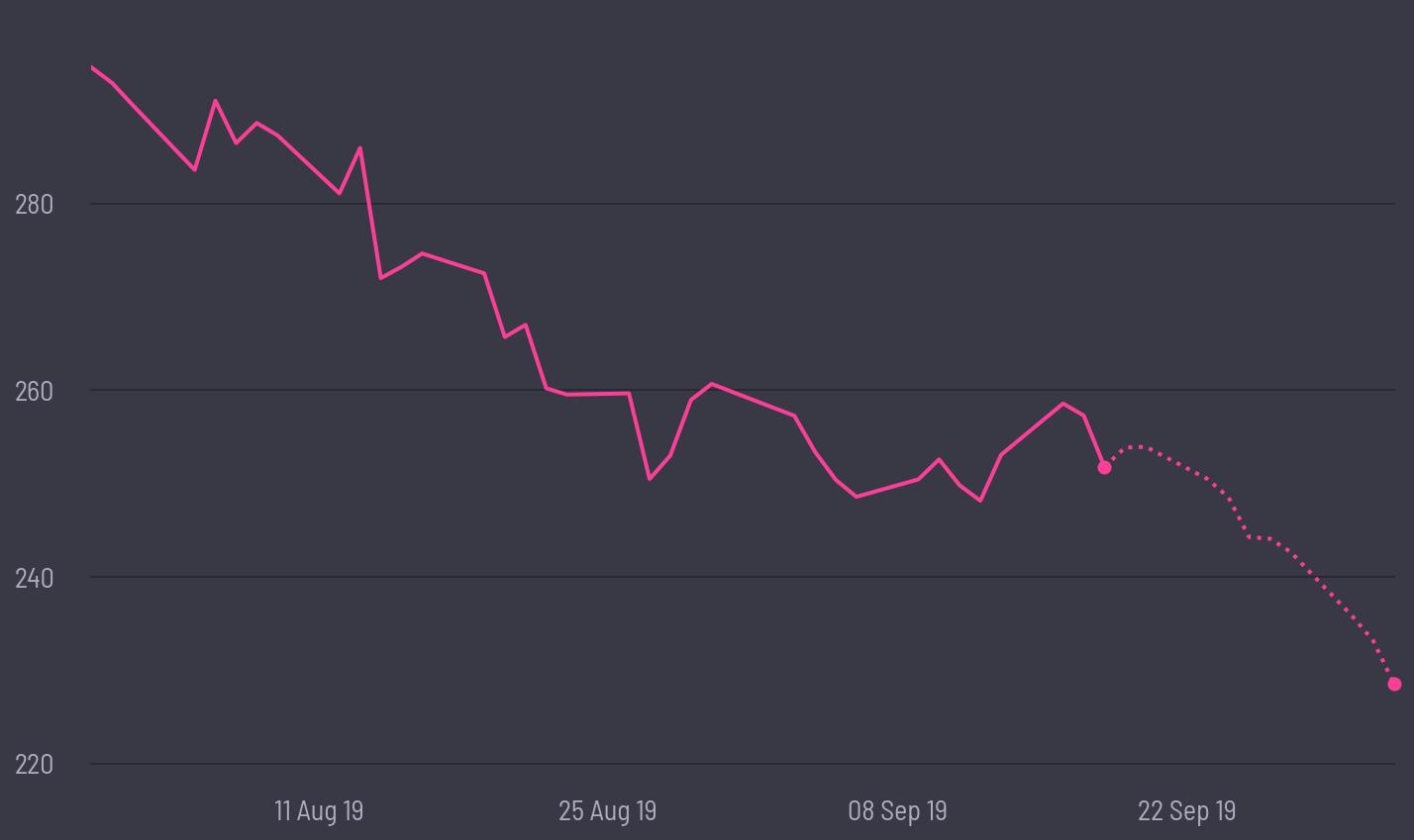 share price prediction