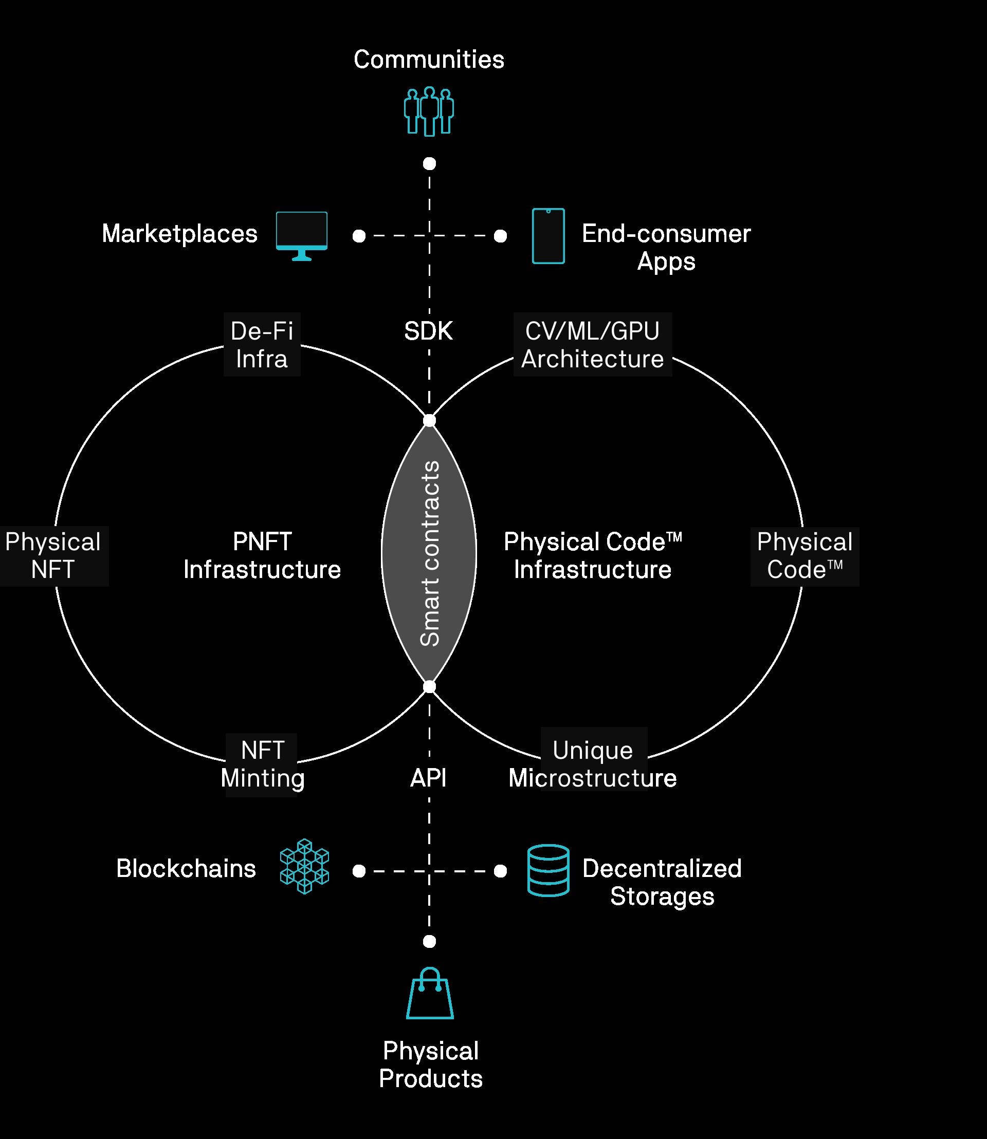 infrastructure model