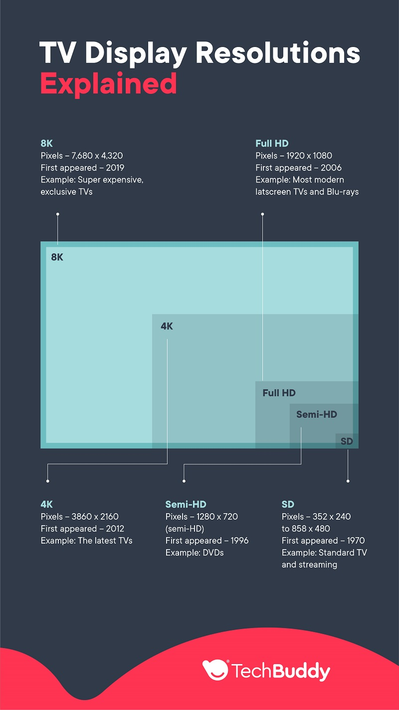 TV display resolutions difference SD HD 4K - TechBuddy infographic