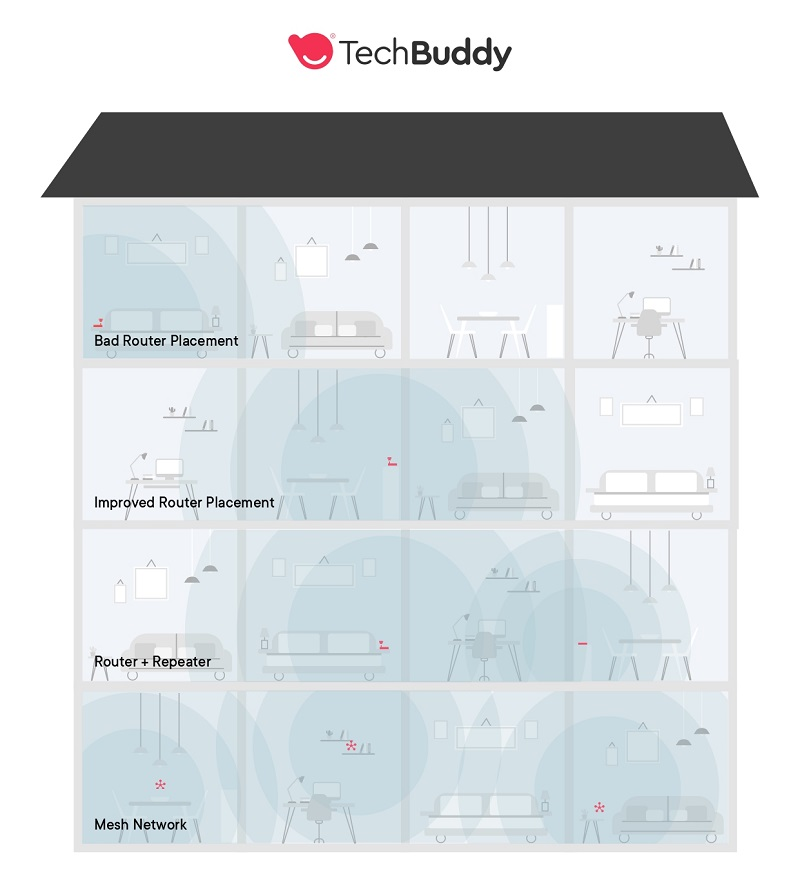 home network setup - where to place router modem and other devices - TechBuddy infographic